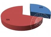 Quote di partecipazione del Fallimento Alin S.p.a. nella societa' Sarl Benal nella misura del 30% del Capitale Sociale.